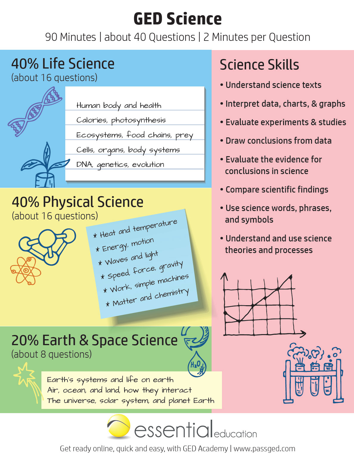 Ged Science Study Guide 2020 [Ged Academy]