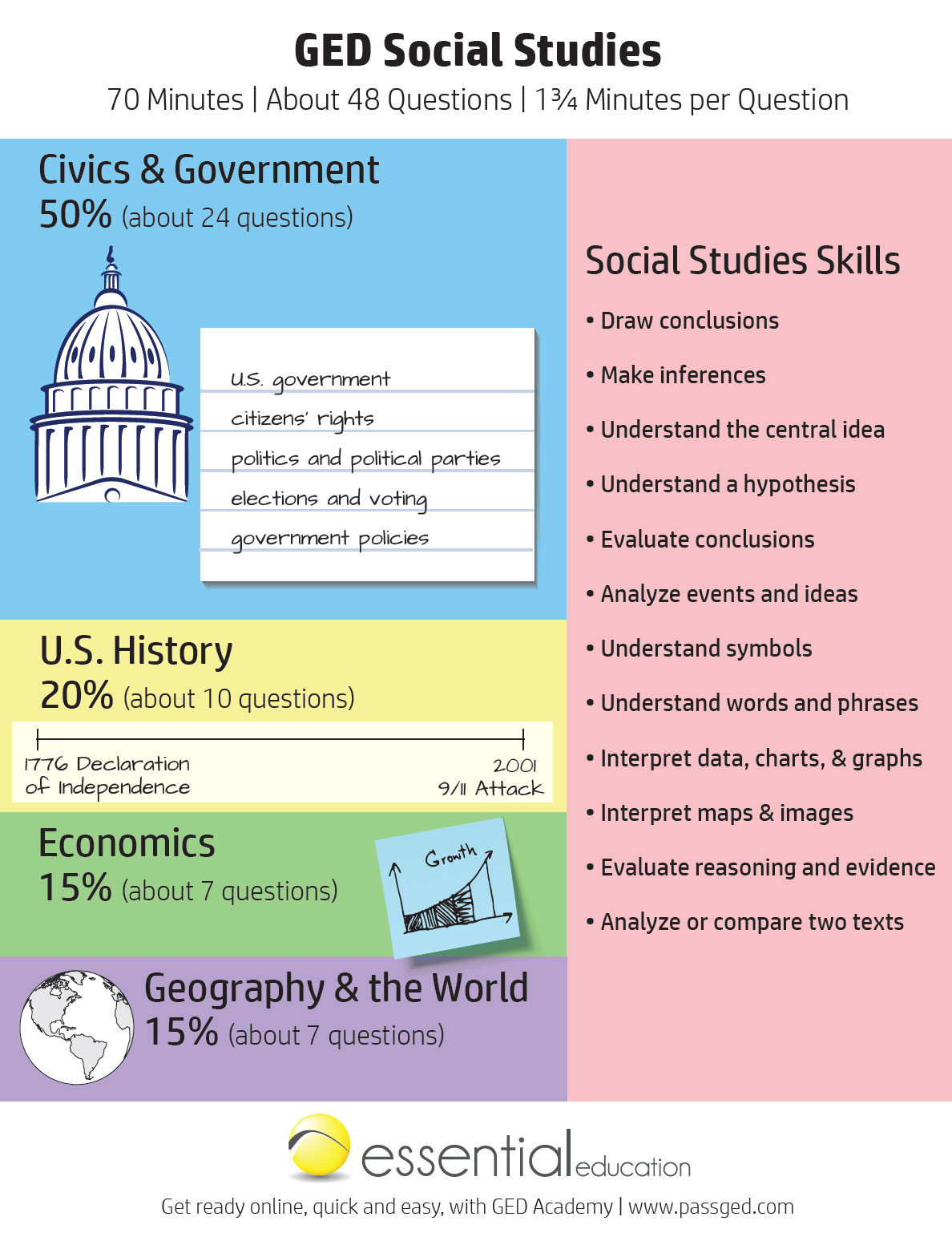 Ged Social Studies Study Guide 2020 [Ged Academy]
